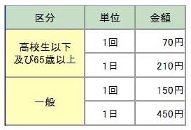 中央公園PG場(使用料)